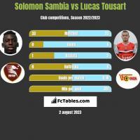 Solomon Sambia vs Lucas Tousart h2h player stats