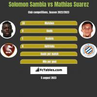 Solomon Sambia vs Mathias Suarez h2h player stats
