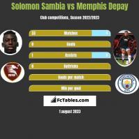 Solomon Sambia vs Memphis Depay h2h player stats