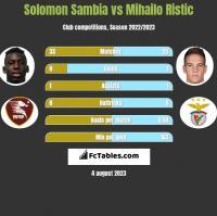 Solomon Sambia vs Mihailo Ristic h2h player stats