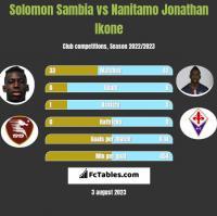 Solomon Sambia vs Nanitamo Jonathan Ikone h2h player stats