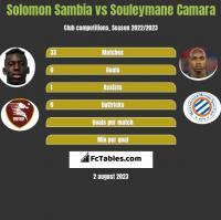 Solomon Sambia vs Souleymane Camara h2h player stats