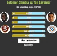 Solomon Sambia vs Teji Savanier h2h player stats