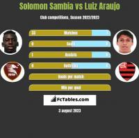 Solomon Sambia vs Luiz Araujo h2h player stats