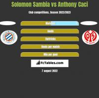Solomon Sambia vs Anthony Caci h2h player stats