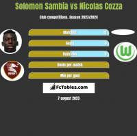 Solomon Sambia vs Nicolas Cozza h2h player stats