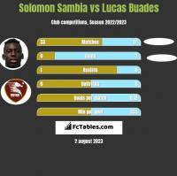 Solomon Sambia vs Lucas Buades h2h player stats