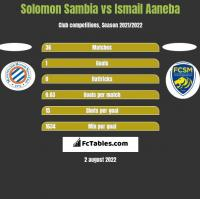 Solomon Sambia vs Ismail Aaneba h2h player stats