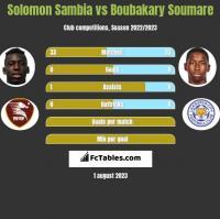 Solomon Sambia vs Boubakary Soumare h2h player stats