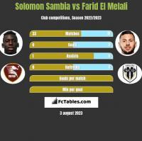 Solomon Sambia vs Farid El Melali h2h player stats