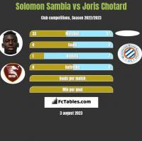 Solomon Sambia vs Joris Chotard h2h player stats