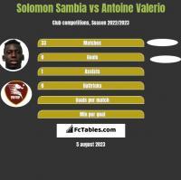 Solomon Sambia vs Antoine Valerio h2h player stats