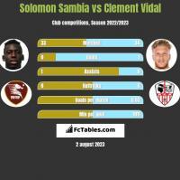 Solomon Sambia vs Clement Vidal h2h player stats