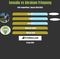 Somalia vs Abraham Frimpong h2h player stats
