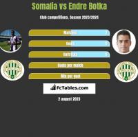 Somalia vs Endre Botka h2h player stats