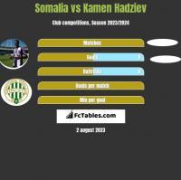 Somalia vs Kamen Hadziev h2h player stats