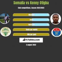 Somalia vs Kenny Otigba h2h player stats