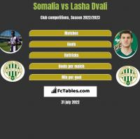 Somalia vs Lasza Dwali h2h player stats