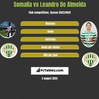 Somalia vs Leandro De Almeida h2h player stats