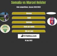 Somalia vs Marcel Heister h2h player stats