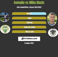 Somalia vs Miha Blazic h2h player stats