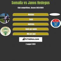 Somalia vs Janos Hedegus h2h player stats