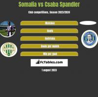 Somalia vs Csaba Spandler h2h player stats