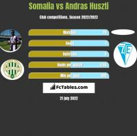 Somalia vs Andras Huszti h2h player stats