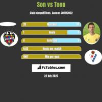 Son vs Tono h2h player stats