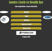 Sondre Liseth vs Bendik Bye h2h player stats