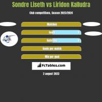 Sondre Liseth vs Liridon Kalludra h2h player stats