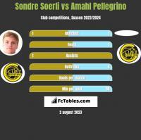Sondre Soerli vs Amahl Pellegrino h2h player stats