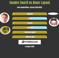 Sondre Soerli vs Amor Layoni h2h player stats