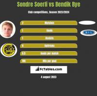 Sondre Soerli vs Bendik Bye h2h player stats