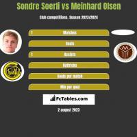 Sondre Soerli vs Meinhard Olsen h2h player stats
