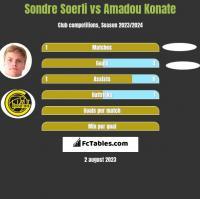Sondre Soerli vs Amadou Konate h2h player stats