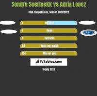 Sondre Soerloekk vs Adria Lopez h2h player stats