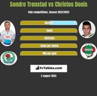 Sondre Tronstad vs Christos Donis h2h player stats