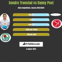 Sondre Tronstad vs Danny Post h2h player stats