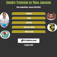 Sondre Tronstad vs Theo Janssen h2h player stats