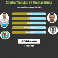 Sondre Tronstad vs Thomas Bruns h2h player stats