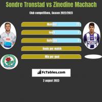 Sondre Tronstad vs Zinedine Machach h2h player stats