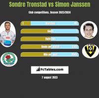 Sondre Tronstad vs Simon Janssen h2h player stats