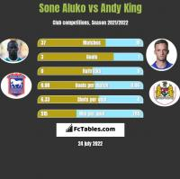 Sone Aluko vs Andy King h2h player stats