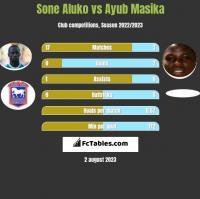 Sone Aluko vs Ayub Masika h2h player stats