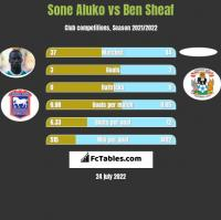 Sone Aluko vs Ben Sheaf h2h player stats