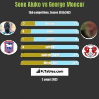 Sone Aluko vs George Moncur h2h player stats