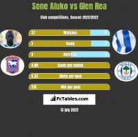 Sone Aluko vs Glen Rea h2h player stats