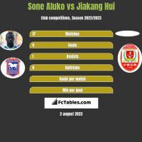 Sone Aluko vs Jiakang Hui h2h player stats