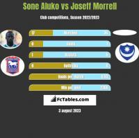 Sone Aluko vs Joseff Morrell h2h player stats